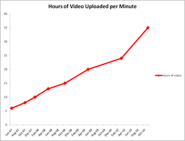 YouTube upload growth since June 2007.