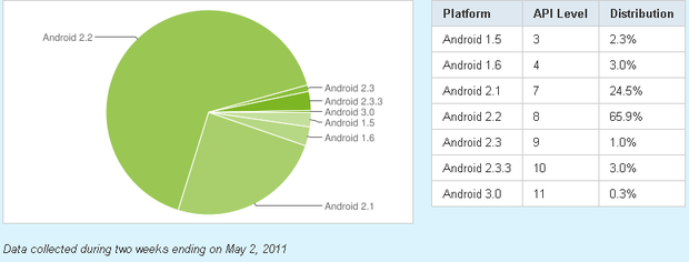 This pie chart from Google shows that as of May 2, 2011 most Android devices were on older versions of the operating system.