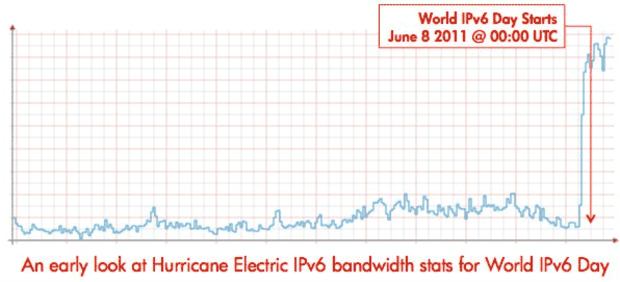 The amount of Internet traffic going through Hurricane Electric's IPv6 global backbone soared as World IPv6 Day began.