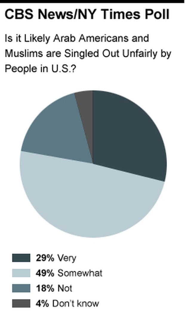 Pie Chart - Arab Americans and  Muslims are Singled Out Unfairly by