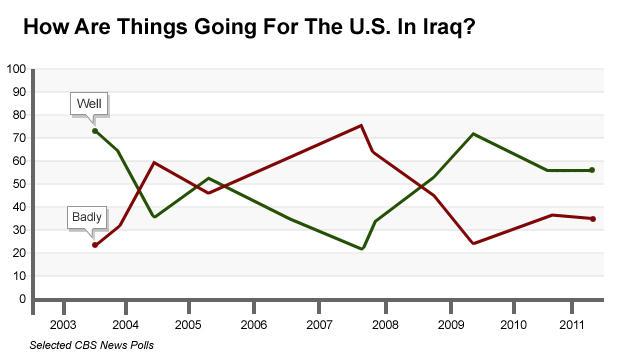 Line Chart - U.S. in Iraq