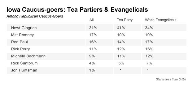 Chart - Iowa Caucus-goers: Tea Party Supporters