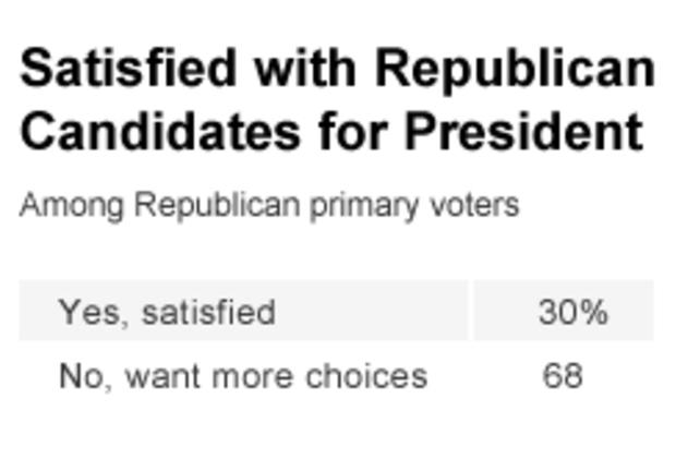 Chart - Satisfied with Republican Candidates for President