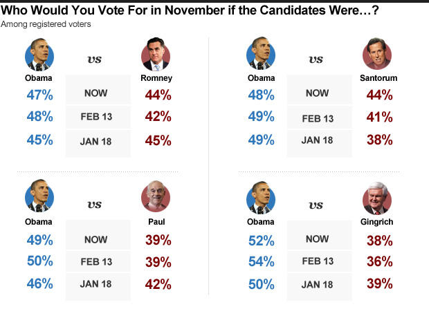 Chart - Who would you vote for in November