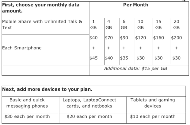 AT&T's shared data plan table