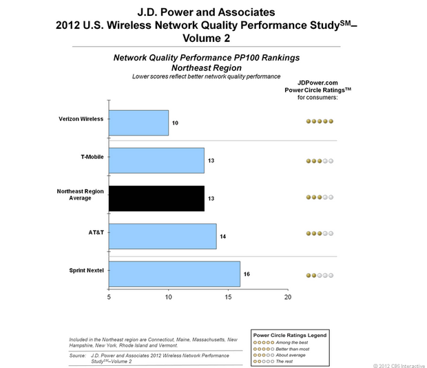 J.D. Power and Associates August 2012 network quality finding for Northeast region.