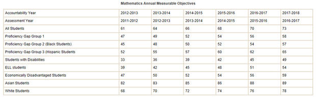 The Virginia Dept. of Education annual math objectives, as listed in VDOE news release.