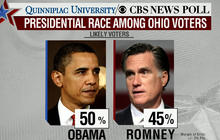 Poll: Obama leads in Ohio, 50 to 45 percent