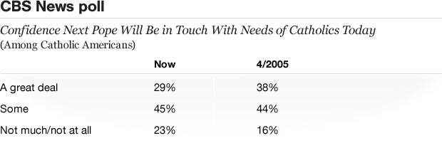 Table - Confidence in the New Pope