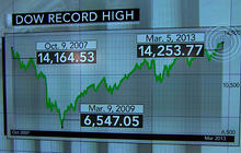 Dow record high: What's behind the jump?