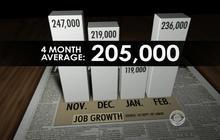 Job creation up, unemployment down