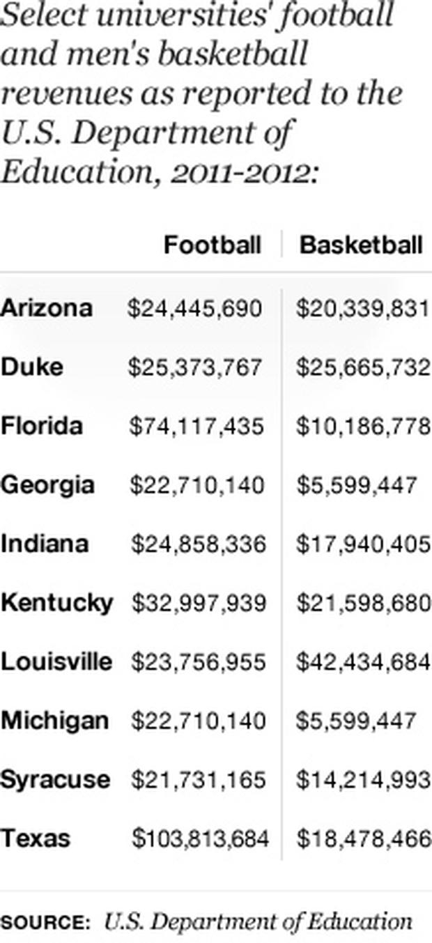 Table - Universities Sports Revenues