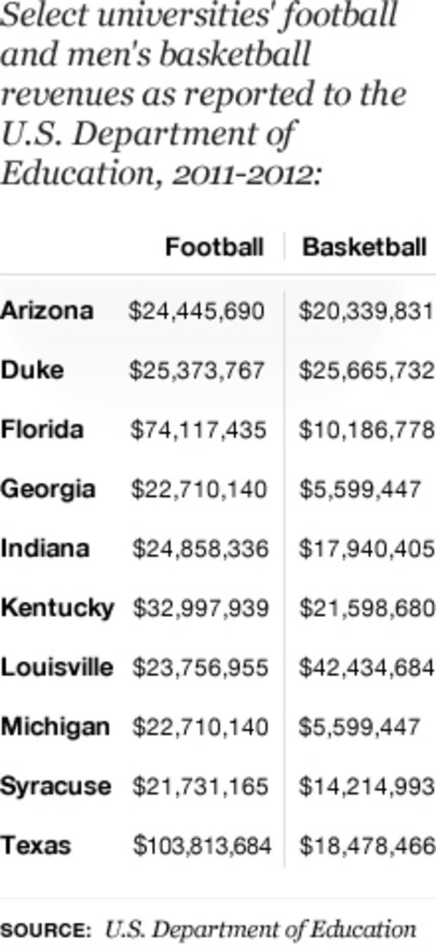 Table - Universities Sports Revenues