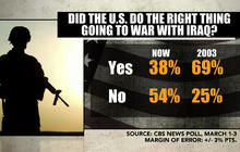 Iraq War poll: 54 percent say U.S. should have stayed out