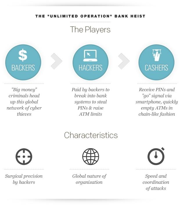 """CHART: The """"Unlimited Operation"""" bank heist"""