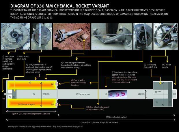 Human Rights Watch Syrian rocket diagram