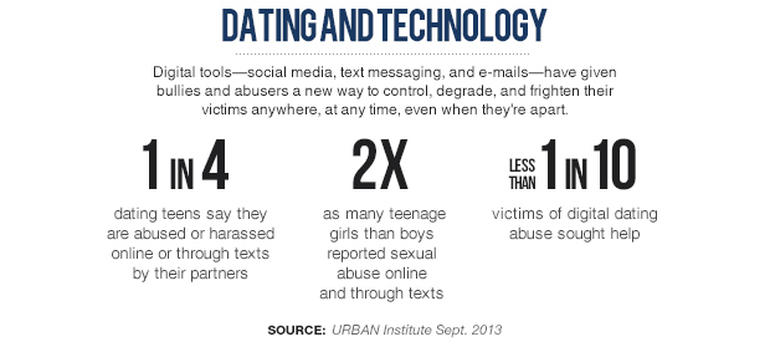 Teens and online dating