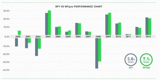 Wealthfront 500 vs SPY.jpg