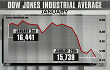 Stimulus cuts, uncertain earnings cause stocks to drop in 2014