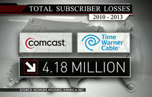 What does Time Warner-Comcast merger mean for consumers?
