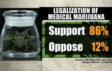 Medical marijuana: Experts raise questions about safety