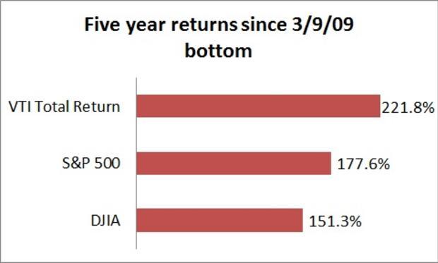 5-year-market-returns.jpg
