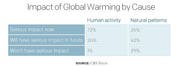 impact-of-global-warming-by-causetable.jpg