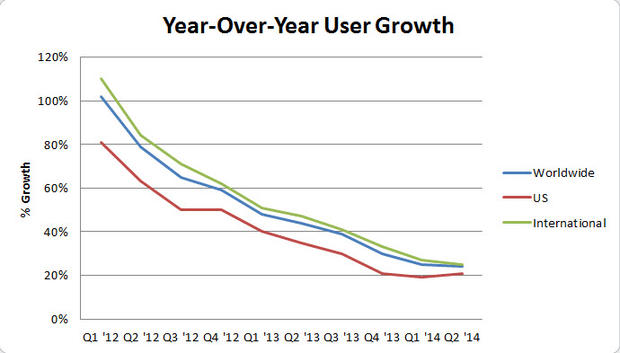yoy-quarterly-user-growth-twitter.jpg