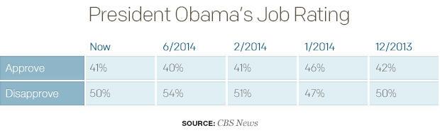 president-obamas-job-rating.jpg