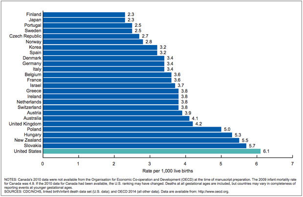 U.S. infant mortality rate worse than other countries ...