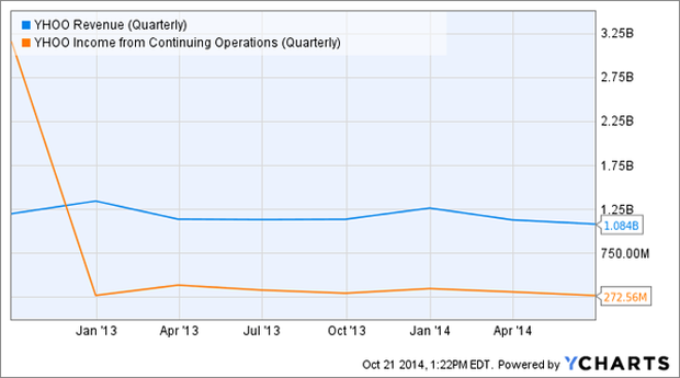 yahoo-revenue-operating-income-by-quarter.png