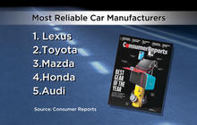 Consumer Reports reveals the most reliable cars