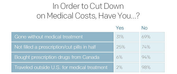 in-order-to-cut-down-on-medical-costs-have-you.jpg