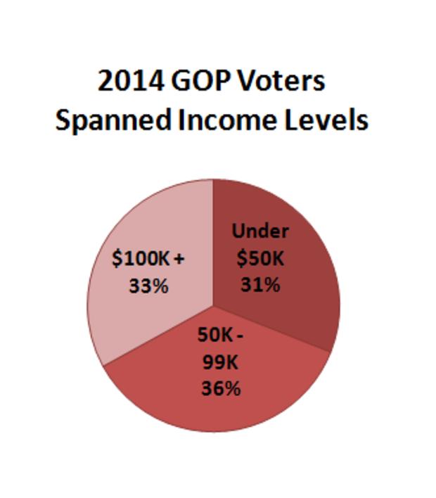 salvanto-inequality-gop-3-income.png