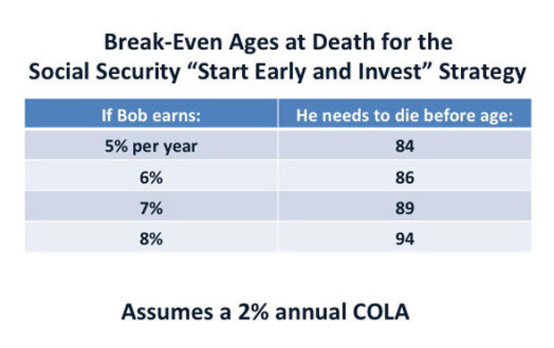 Here's a Social Security strategy worth pondering