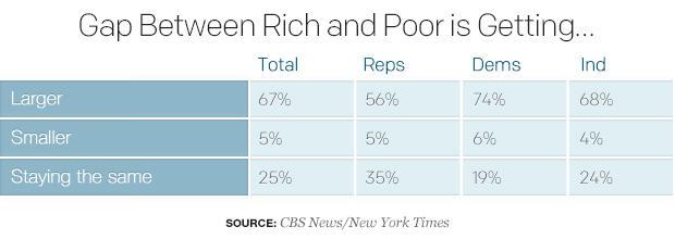 gap-between-rich-and-poor-is-getting.jpg