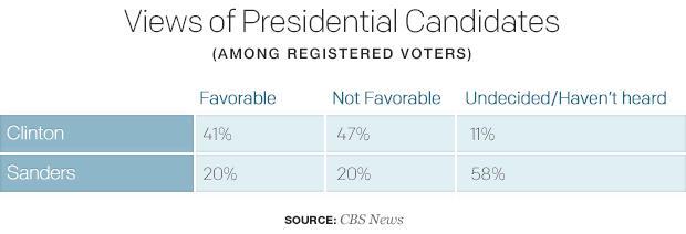 views-of-presidential-candidates.jpg