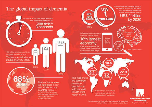 global-impact-of-dementia-infographic.jpg