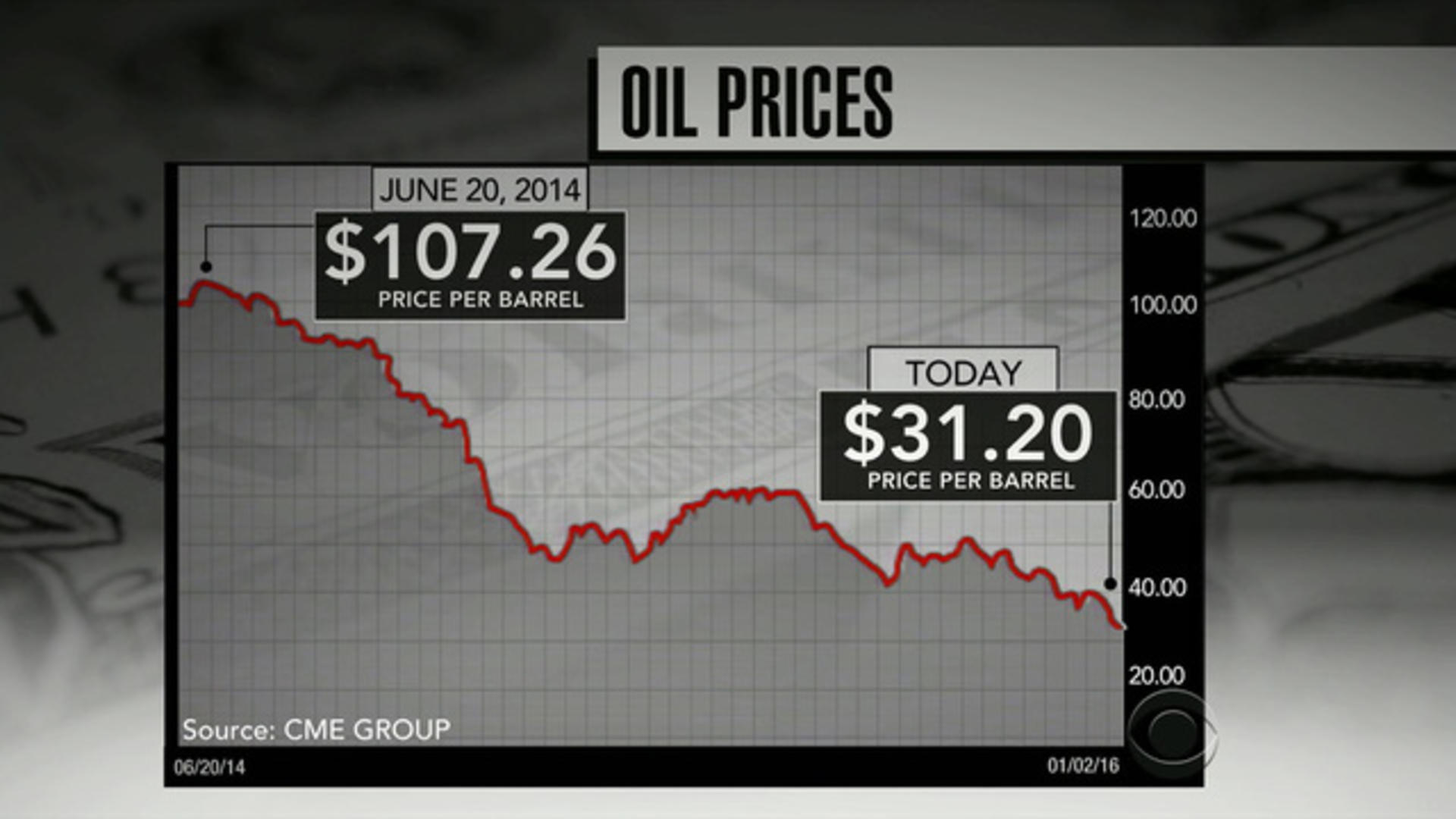 120 Chan Porn the pros and cons of low oil prices
