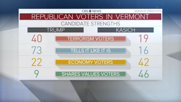 vt-gop-voter-breakdown.jpg