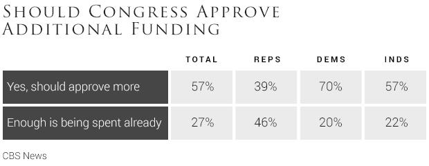 04-should-congress-approve-additional-funding-to-help-prevent-the-spread-of-zika.jpg