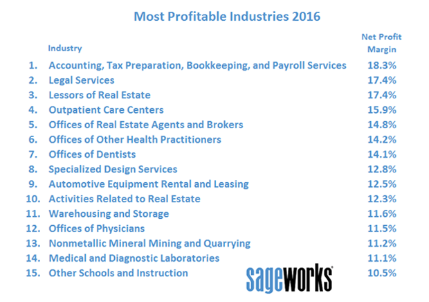 The 5 private industries with the highest profit margins