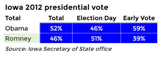 iowa-2012-vote.png