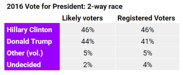 2016-vote-2-way-race.png
