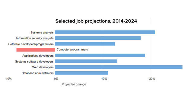 Programmer jobs are disappearing