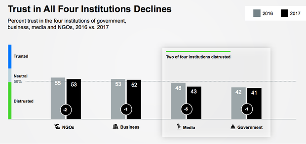 Trust overall has declined