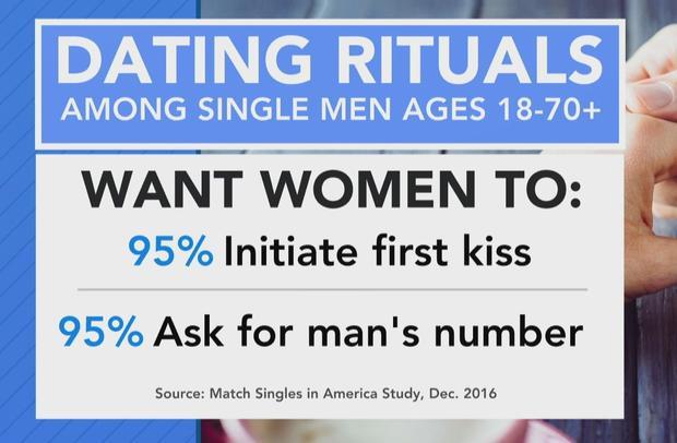 Internet dating tabu