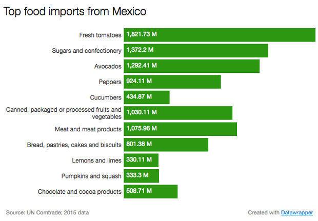 mexico-imports.jpg