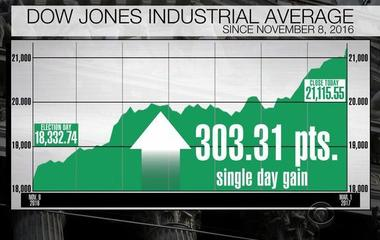 Trump rally takes Dow over 21,000 points
