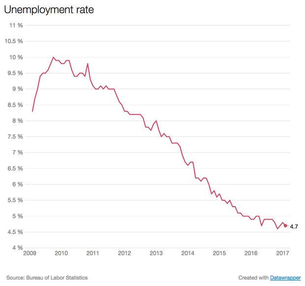 jobs-rate.jpg